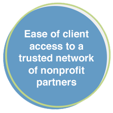graphic - Ease of client access to a trusted network of nonprofit partners