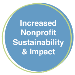 graphic - Increased Nonprofit Sustainability & Impact